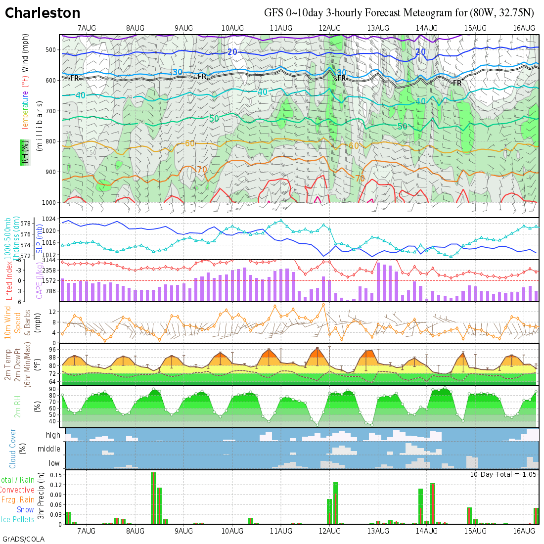 gfs meteograms  day 0