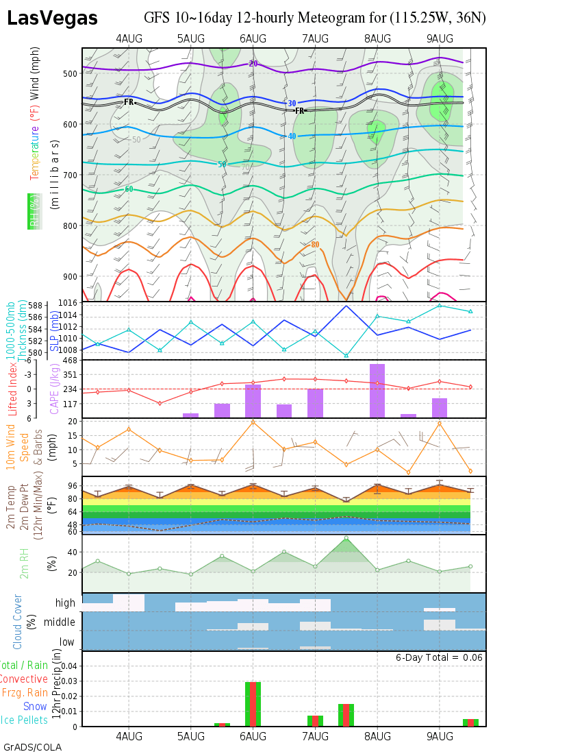 gfs meteograms  day 8 5
