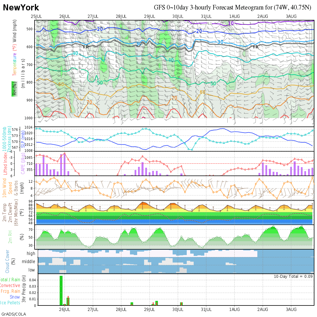 GFS Meteograms, Day 0-8