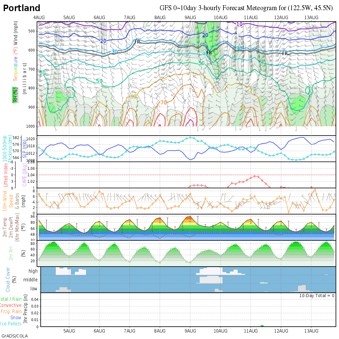 PDX 7 Day Forecast Meteogram