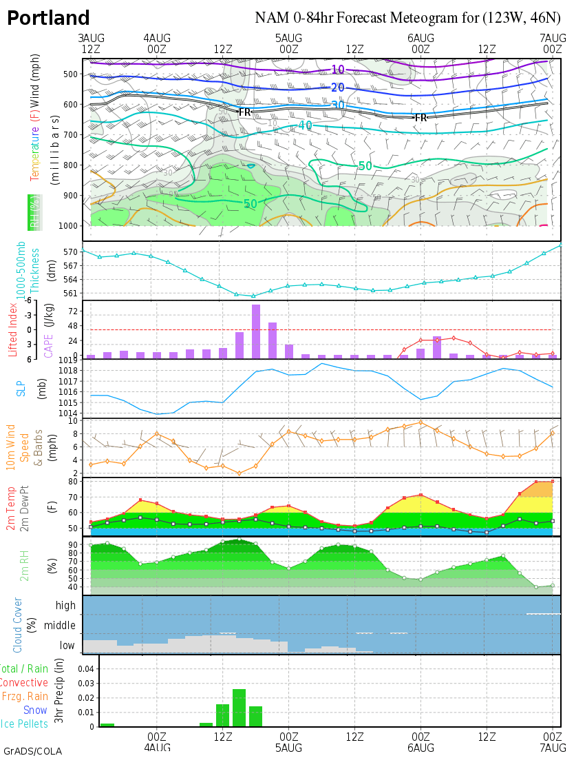 PDX 48 Hour Forecast Meteogram